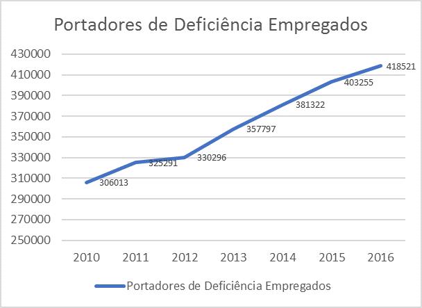 RAIS 2016 evolução contratação de deficientes